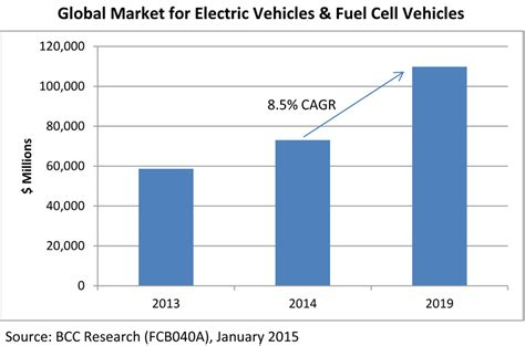 reports reveal breadth and benefits of electric vehicle