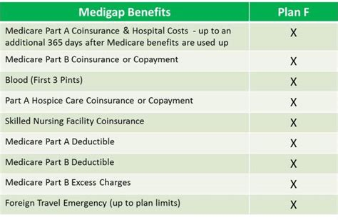 caign plan template of omaha medicare supplement of omaha medicare