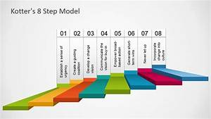 Kotter U0026 39 S 8 Step Model Template For Powerpoint