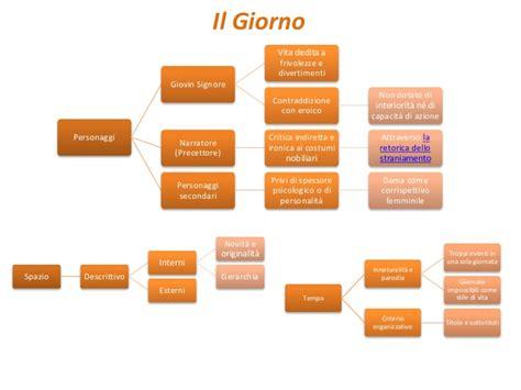 Parini E L Illuminismo L Illuminismo Nella Letteratura Italiana