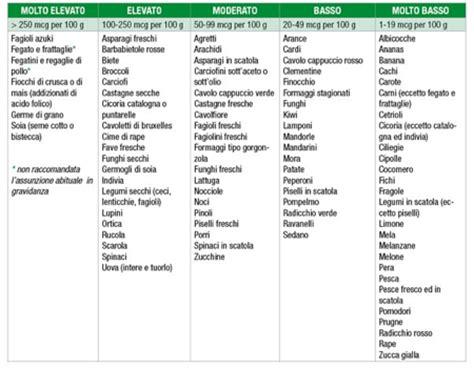Alimenti Ricchi Di Vitamina B6 by 187 Alimenti Contenenti Vitamina B
