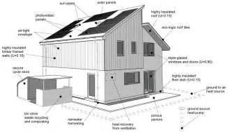 home design diagram golden for an eco home julian owen