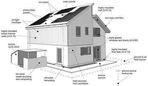 home design diagram golden for an eco home julian owen