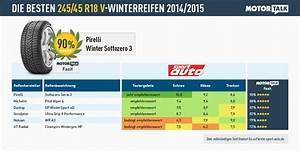 215 45 R18 Winterreifen : winterreifen test 2014 teil 2 ratgeber ~ Kayakingforconservation.com Haus und Dekorationen