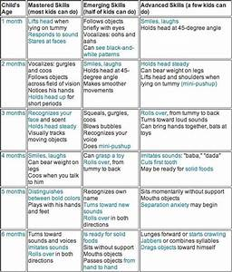 Infant Milestones Chart First 6 Months Milestones Chart Google Search Baby