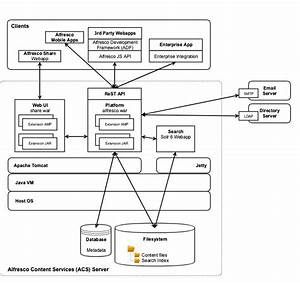 Alfresco Content Services Architecture