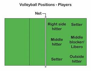 What are the volleyball positions and roles? - Quora