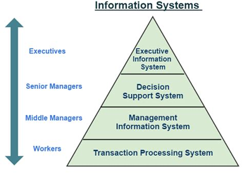 What Is An Information Systems And Types Of Information. Helmet Signs. Eerie Symptoms Signs Of Stroke. Obese Person Signs. Lower Lobe Signs. Ocean Signs. Employee Signs. Likes Signs Of Stroke. Hfm Signs