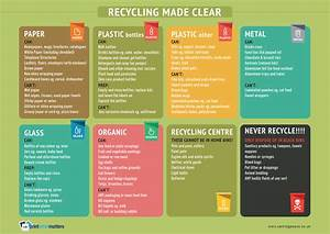 Recycling Tips And Guide