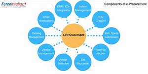 Electronic Procurement Also Known As E