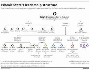 Isis Leadership  Who U0026 39 S Who In  U0026 39 Fluid U0026 39  Islamic State