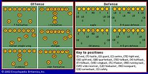 Football  Gridiron  Offensive And Defensive Formations
