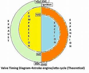 Knowledge Base  Valve Timing Diagram Of Four Stroke Engine    Otto Cycle