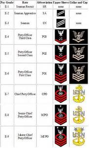 US Navy Rank Structure
