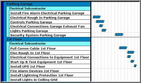 commercial construction schedule subcontractor construction schedule