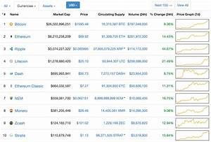 The Top 10 Largest Cryptocurrencies Are Rising! - CryptoCurry