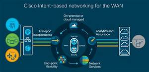 Extending Intent-Based Networking to the WAN