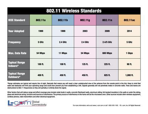 frequency range of bluetooth wirelessdmx review of the 802 11 standards wirelessdmx