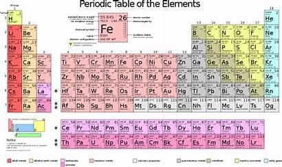 Periodic Table Svg Commons Wikipedia Ar Wikimedia