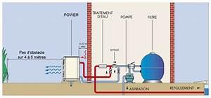 pac power par zodiac chauffage economique de l39eau With fonctionnement pompe a chaleur piscine 7 le local technique de la piscine