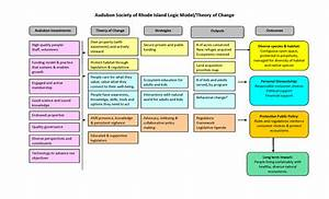 i logic models cause and effect With theory of change template