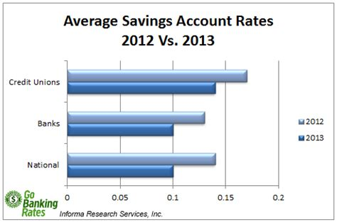 Best Savings Account Rates Weekly Interest Rate Survey Savings Rates As Of 9 30 2013