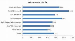 Heizung Für Einfamilienhaus : heizkosten im einfamilienhaus heizsysteme im vergleich ~ Lizthompson.info Haus und Dekorationen