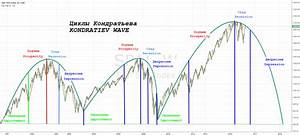Sp500 Kondratiev Wave For Cme Sp1 By Lozaeugene