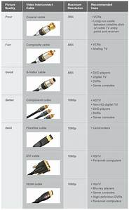 Video Cables And Connectors For Superior Picture Quality