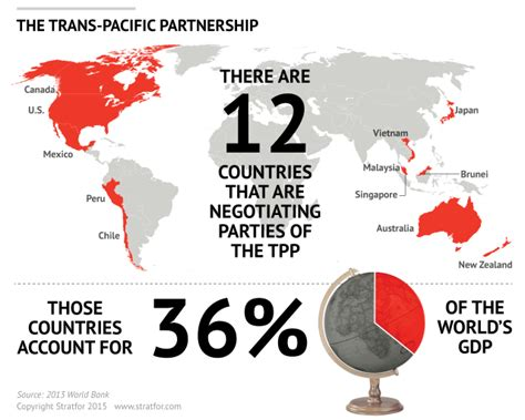 tpp   trade dispute confounds partisan divide
