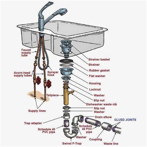 install moen kitchen faucet kitchen sink plumbing parts assembly kitchen sink