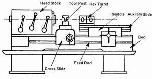 Block Diagram Of Centre Lathe Machine | www.pixshark.com ...