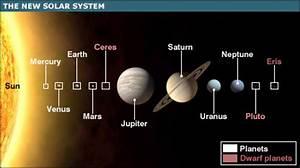 CBBC Newsround | Sci/Tech | New 'dwarf planet' is named