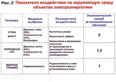 Энергетическая стратегия россии на период до 2020 года. м. 2003. 118 с