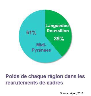 le march 233 de l emploi cadres en languedoc roussillon