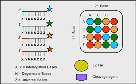 Genome Resource Facility