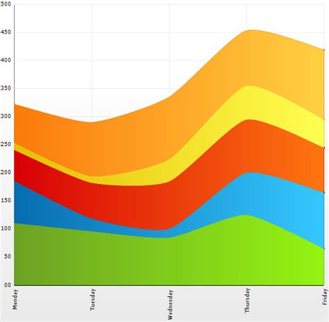 large picture windows 2d stacked spline area chart windows forms
