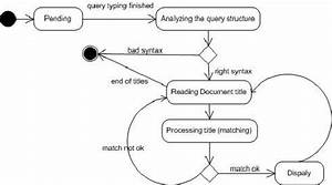 State Diagram For The Query Class