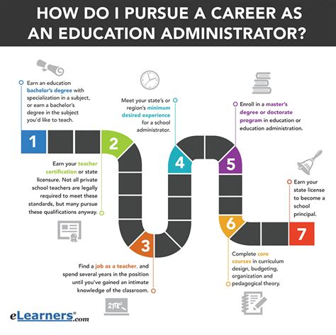 11703 career path infographic education administrator career path visual ly