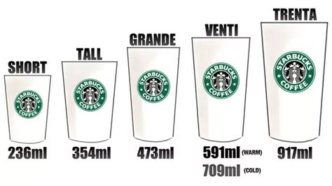 Coffee is now 10 to 20 cents more the coffee giant raised prices by between 10 cents and 20 cents on brewed coffee, across sizes most drinks other than brewed coffee — such as lattes, mochas, iced coffees, and frappuccinos. What is the origin of the Tall, Grande, and Venti nomenclature at Starbucks? - Quora