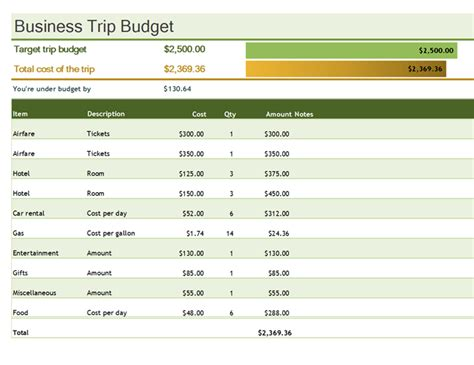 business trip expenses template budgets office