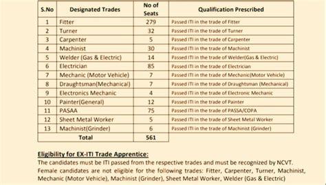 hal iti trade apprentices recruitment  nashik
