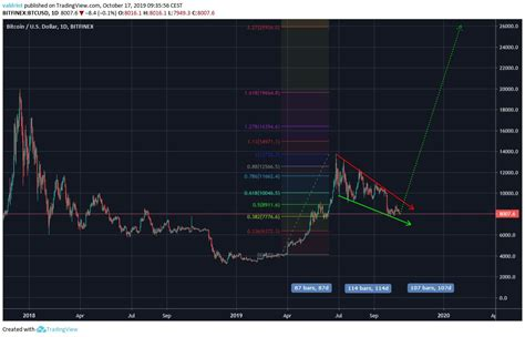 Volatility of xrp is increasing, and the writer comes to the conclusion that larger upward swings can be expected. Bitcoin Cash Price Forecast 2020