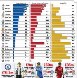 Premier League January transfer window is in its tenth ...