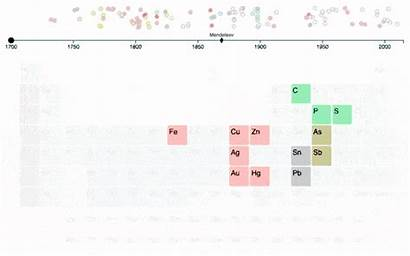 Timeline Periodic Table Animated Cavorite Gifs Giphy