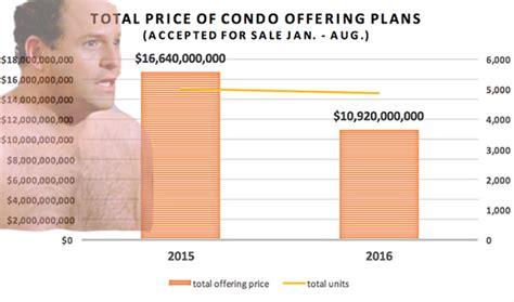 nyc condo development manhattan condo market