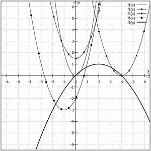 Schnittpunkt Berechnen Quadratische Funktion : ilias ~ Themetempest.com Abrechnung
