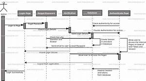 Contact Management System Sequence Uml Diagram