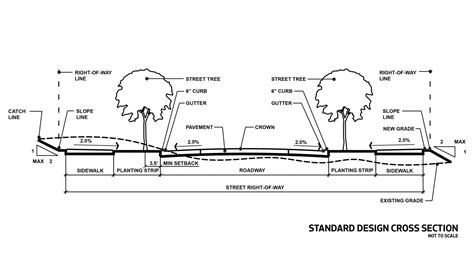 design cross section seattle streets illustrated