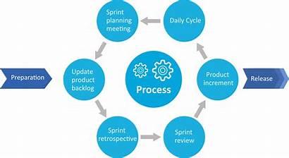 Agile Methodology Process Scrum Digital Transformation Development